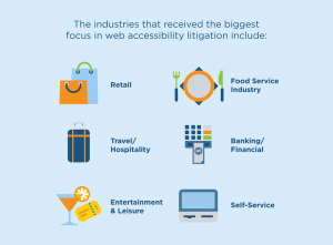 , Increasing Federal Website Accessibility Lawsuits Facts